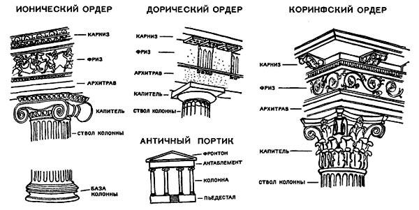 В блогах архитектура древней греции